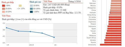 Bảng phân tích giá Big Mac và tỷ giá của tiền đồng so với USD trên Economist.