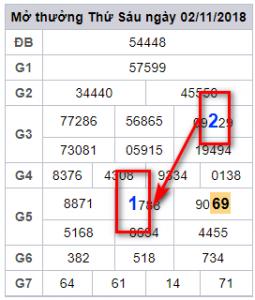 Phân tích tổng lô miền bắc ngày 03/11 tỷ lệ trúng 100%