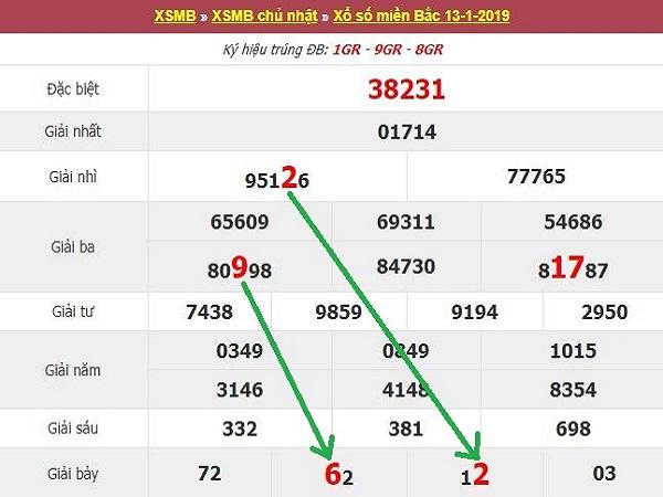 Bảng phân tích kq lô tô dự chính xác kqxsmb ngày 15/01