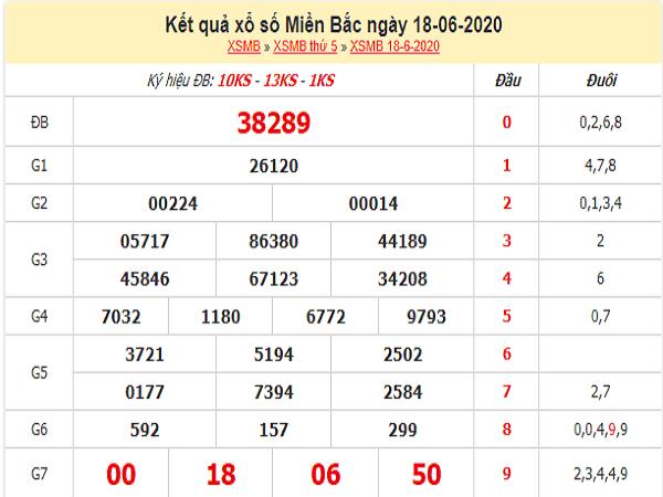 Bảng KQXSMB- Dự đoán xổ số miền bắc ngày 19/06 hôm nay