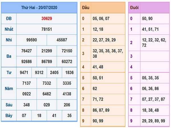 Bảng KQXSMB-Thống kê xổ số miền bắc ngày 21/07 hôm nay