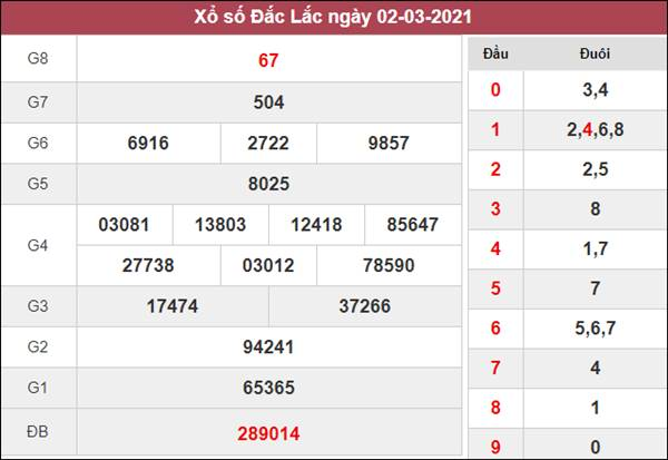 Dự đoán XSDLK 9/3/2021 chốt cầu lô số đẹp ĐăkLắc thứ 3